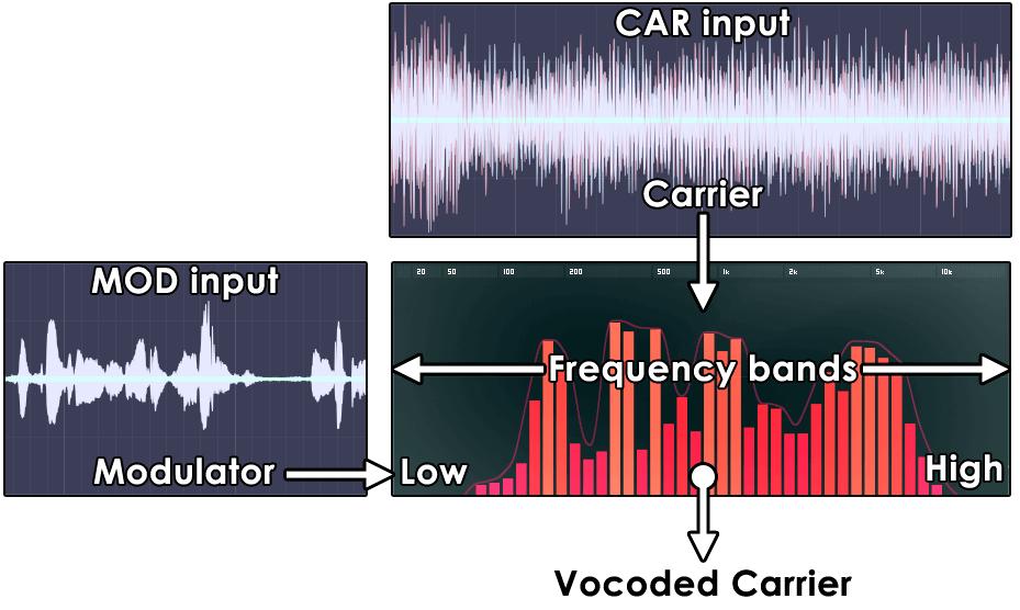 Vocodex Vocoder