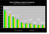 Diagram of the most popular DAW software and their relative ranking.