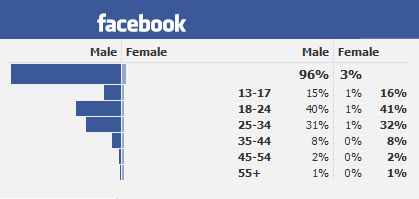 FL Studio Facebook Demographics