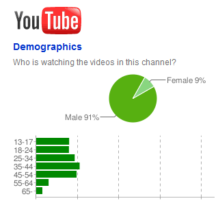FL Studio YouTube Demographics